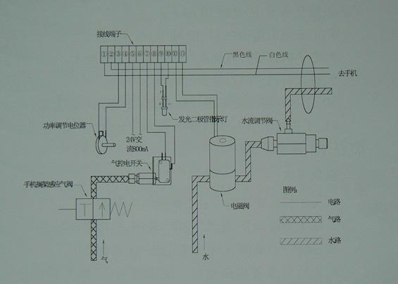 电路板----------------1个 5.电磁阀----------------选购 6.图片